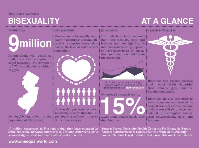 Bisexual Awareness