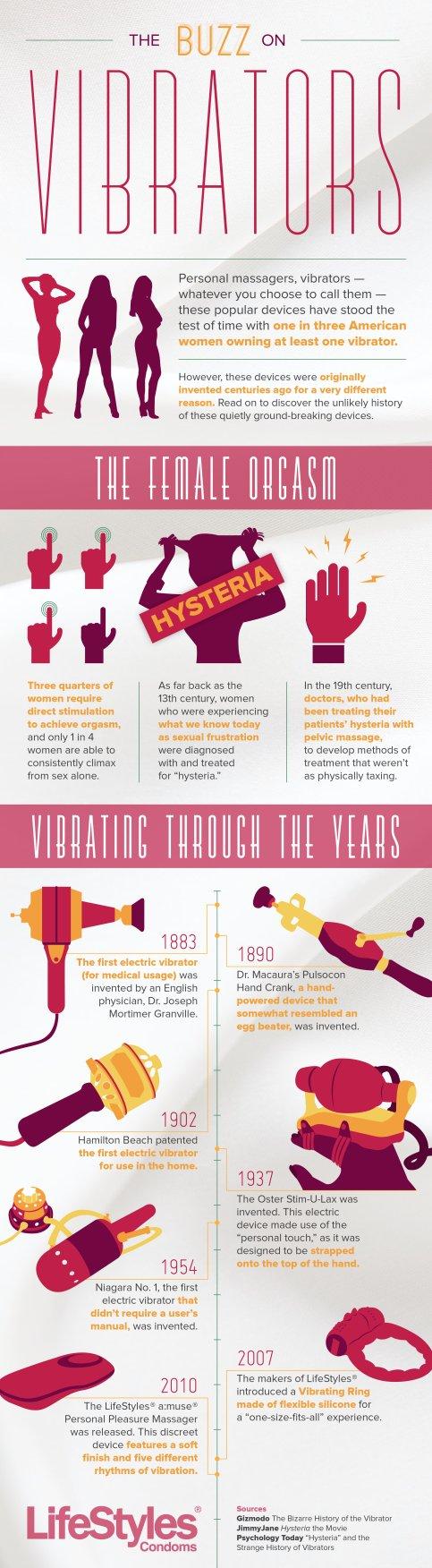 Vibrator Infograph Image